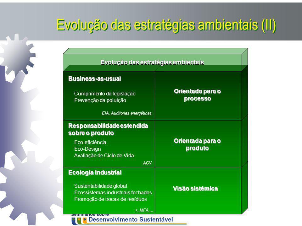 Ecologia Industrial Sustentabilidade global Ecossistemas industriais fechados Promoção de trocas de resíduos Visão sistémica +, MFA,... Evolução das e