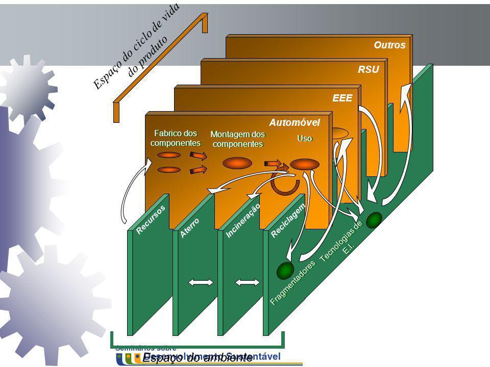 Outros RSU EEE Automóvel Fabrico dos componentes Montagem dos componentes Uso IncineraçãoAterro Recursos Reciclagem Espaço do ambiente Tecnologias de