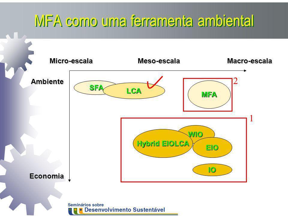 MFA como uma ferramenta ambiental WIO EIO Micro-escalaMacro-escala Ambiente Economia SFA IO Hybrid EIOLCA MFA Meso-escala LCA 1 2