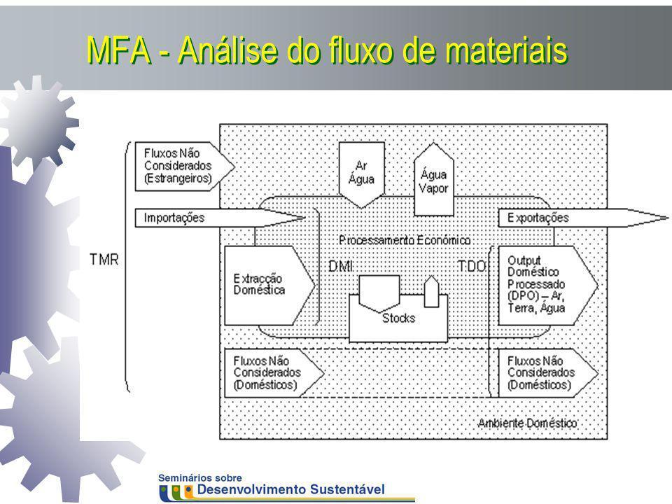 MFA - Análise do fluxo de materiais