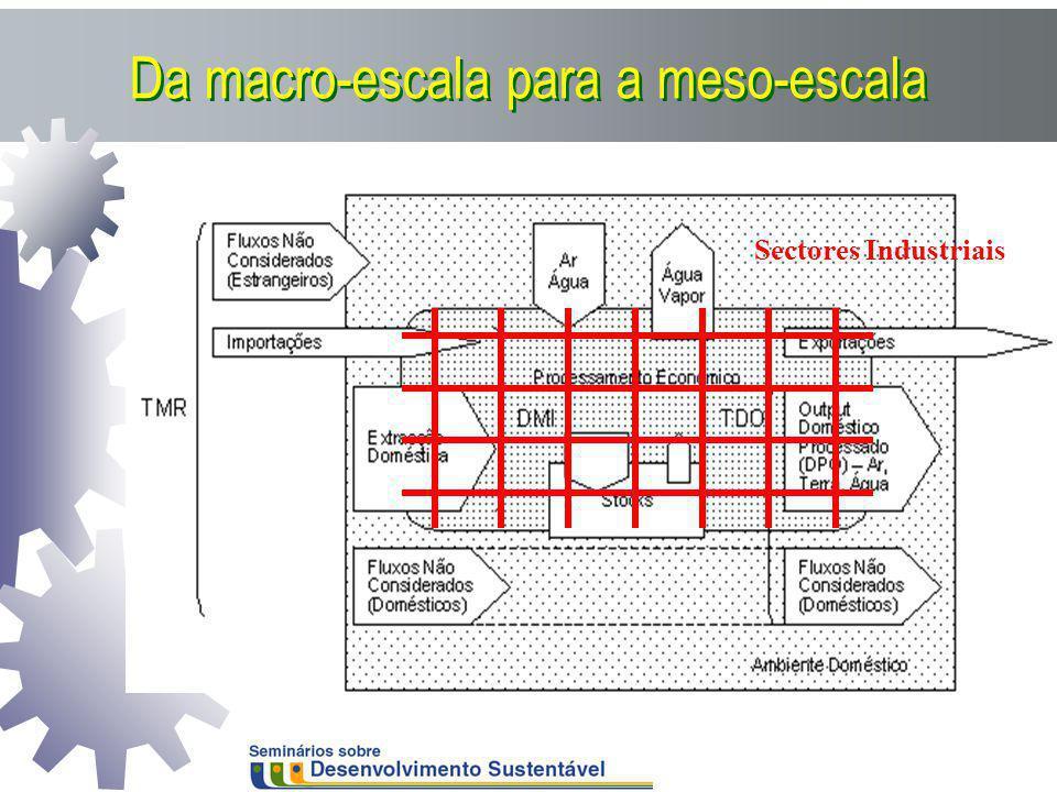 Da macro-escala para a meso-escala Sectores Industriais