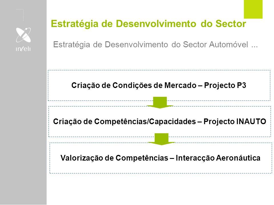 Estratégia de Desenvolvimento do Sector Estratégia de Desenvolvimento do Sector Automóvel... Criação de Condições de Mercado – Projecto P3 Criação de