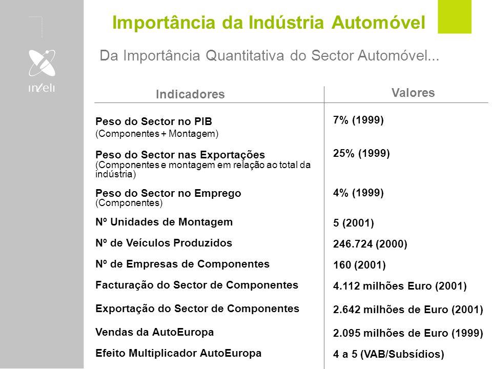 Importância da Indústria Automóvel Da Importância Quantitativa do Sector Automóvel... Indicadores Peso do Sector no PIB (Componentes + Montagem) Peso