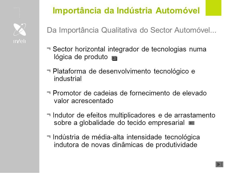 Modelos de Desenvolvimento Industrial Mais tecnologias para produzir um produto T1T1 T2T2 TnTn Tecnologias Produto Portugal Integrador de Tecnologia Portugal Produtor de Tecnologia P1P1 P2P2 PnPn Produtos Tecnologia Mais produtos produzidos a partir de uma tecnologia Importância da Indústria Automóvel