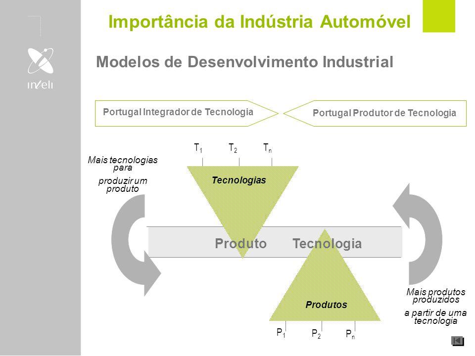 Modelos de Desenvolvimento Industrial Mais tecnologias para produzir um produto T1T1 T2T2 TnTn Tecnologias Produto Portugal Integrador de Tecnologia P