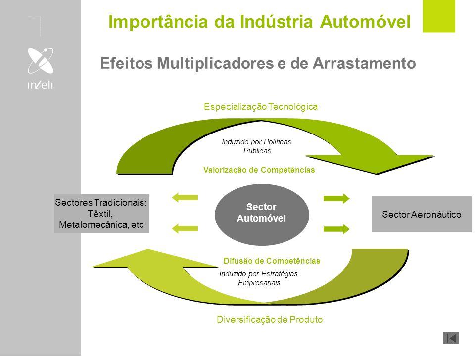 Efeitos Multiplicadores e de Arrastamento Diversificação de Produto Sector Aeronáutico Sectores Tradicionais: Têxtil, Metalomecânica, etc Sector Autom