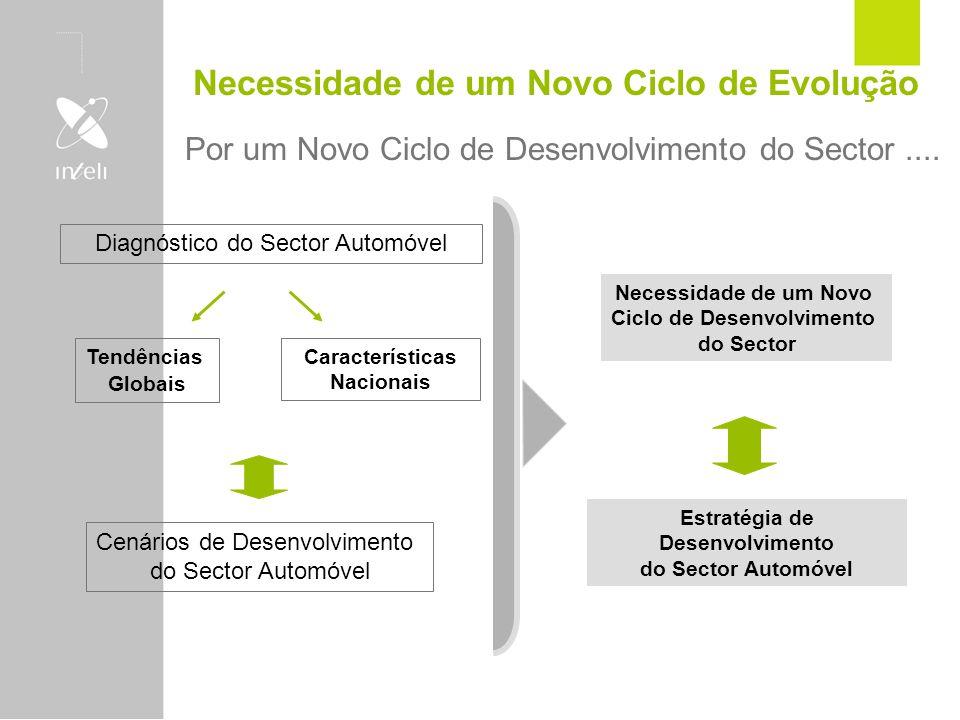 Necessidade de um Novo Ciclo de Evolução Por um Novo Ciclo de Desenvolvimento do Sector.... Diagnóstico do Sector Automóvel Tendências Globais Caracte