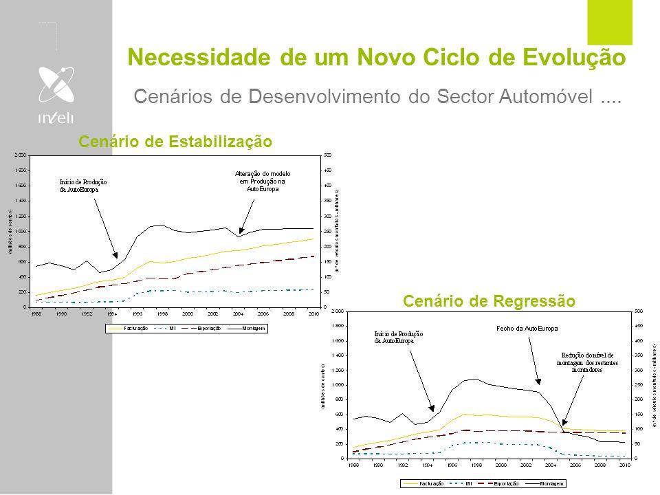 Necessidade de um Novo Ciclo de Evolução Cenários de Desenvolvimento do Sector Automóvel.... Cenário de Estabilização Cenário de Regressão