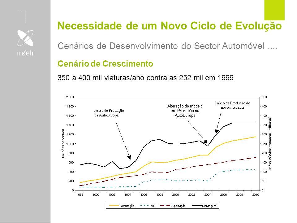 Necessidade de um Novo Ciclo de Evolução Cenários de Desenvolvimento do Sector Automóvel.... Cenário de Crescimento 350 a 400 mil viaturas/ano contra