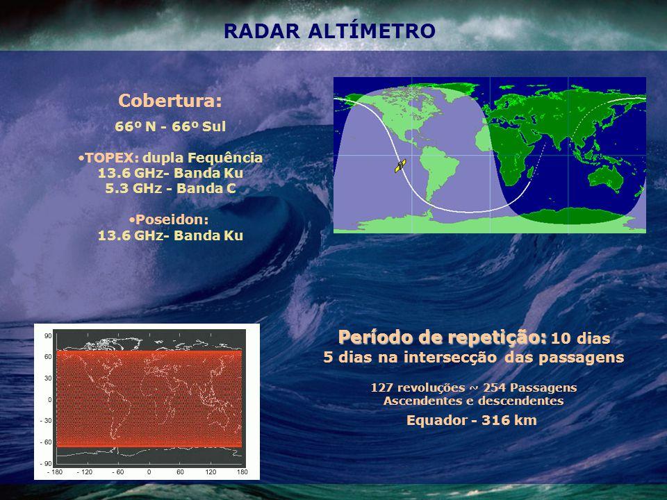 RADAR ALTÍMETRO Período de repetição: Período de repetição: 10 dias 5 dias na intersecção das passagens 127 revoluções ~ 254 Passagens Ascendentes e descendentes Equador - 316 km Cobertura: 66º N - 66º Sul TOPEX: dupla Fequência 13.6 GHz- Banda Ku 5.3 GHz - Banda C Poseidon: 13.6 GHz- Banda Ku