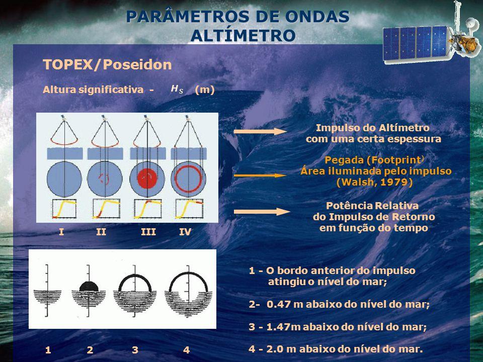PARÂMETROS DE ONDAS ALTÍMETRO ALTÍMETRO TOPEX/Poseidon Altura significativa - (m) Impulso do Altímetro com uma certa espessura Pegada (Footprint ) Área iluminada pelo impulso (Walsh, 1979) Potência Relativa do Impulso de Retorno em função do tempo I II III IV 1 2 3 4 1 - O bordo anterior do impulso atingiu o nível do mar; 2- 0.47 m abaixo do nível do mar; 3 - 1.47m abaixo do nível do mar; 4 - 2.0 m abaixo do nível do mar.