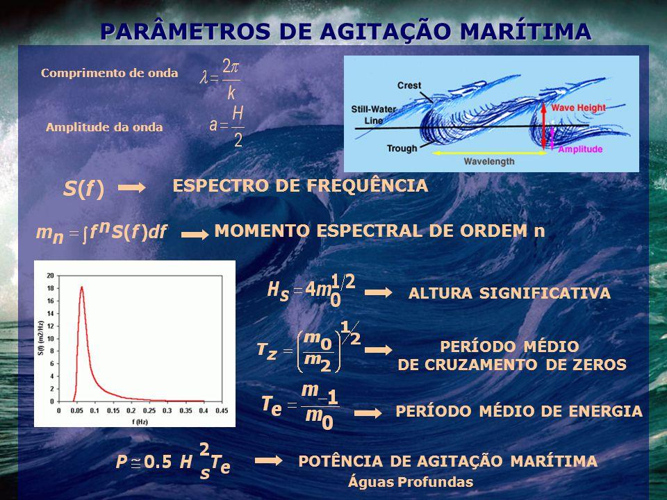 ALTURA SIGNIFICATIVA PERÍODO MÉDIO DE CRUZAMENTO DE ZEROS PERÍODO MÉDIO DE ENERGIA POTÊNCIA DE AGITAÇÃO MARÍTIMA PARÂMETROS DE AGITAÇÃO MARÍTIMA Águas Profundas Comprimento de onda Amplitude da onda ESPECTRO DE FREQUÊNCIA MOMENTO ESPECTRAL DE ORDEM n