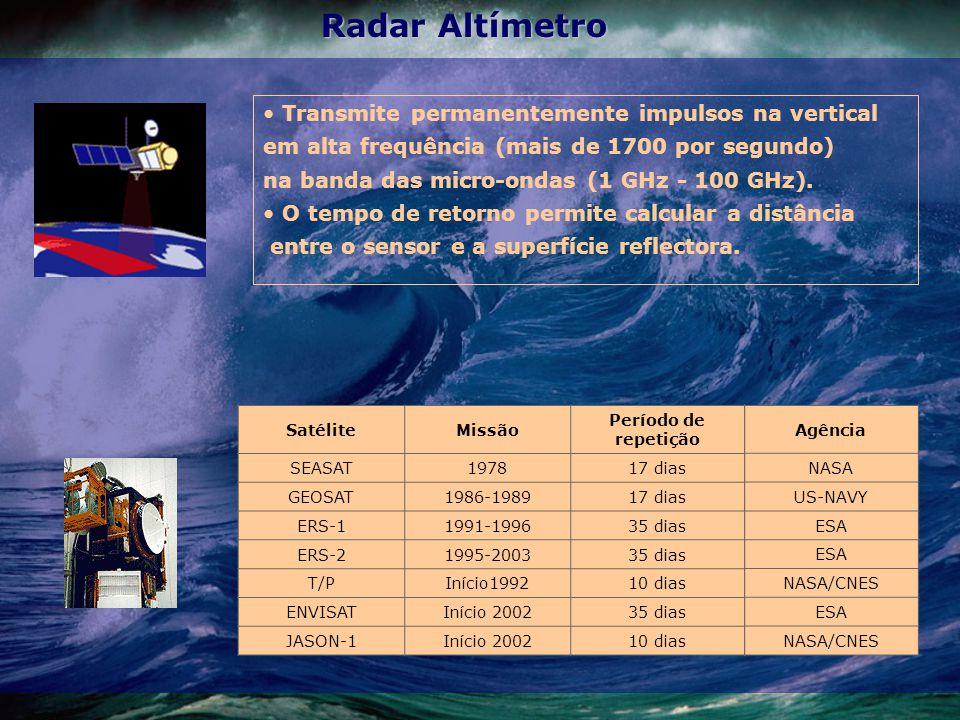 Radar Altímetro Transmite permanentemente impulsos na vertical em alta frequência (mais de 1700 por segundo) na banda das micro-ondas (1 GHz - 100 GHz