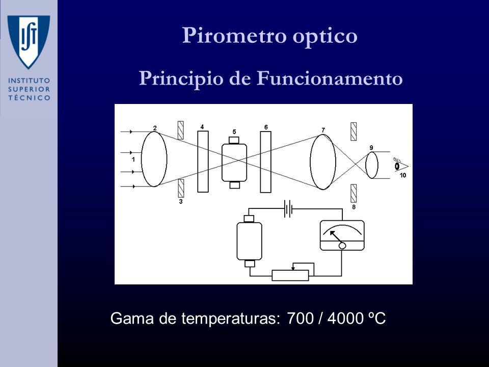 Pirometro optico Principio de Funcionamento Gama de temperaturas: 700 / 4000 ºC