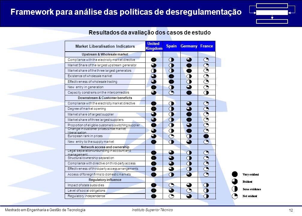 Mestrado em Engenharia e Gestão de Tecnologia 12 Instituto Superior Técnico Resultados da avaliação dos casos de estudo Framework para análise das políticas de desregulamentação
