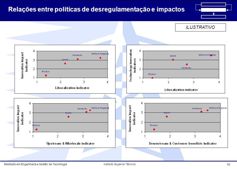 Mestrado em Engenharia e Gestão de Tecnologia 18 Instituto Superior Técnico ILUSTRATIVO Relações entre políticas de desregulamentação e impactos