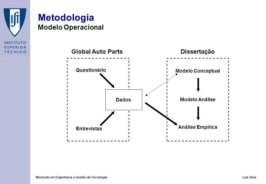 Mestrado em Engenharia e Gestão de TecnologiaLuis Reis Metodologia Modelo Operacional Global Auto Parts Questionário Entrevistas Modelo Análise Análise Empírica Modelo Conceptual Dados Dissertação