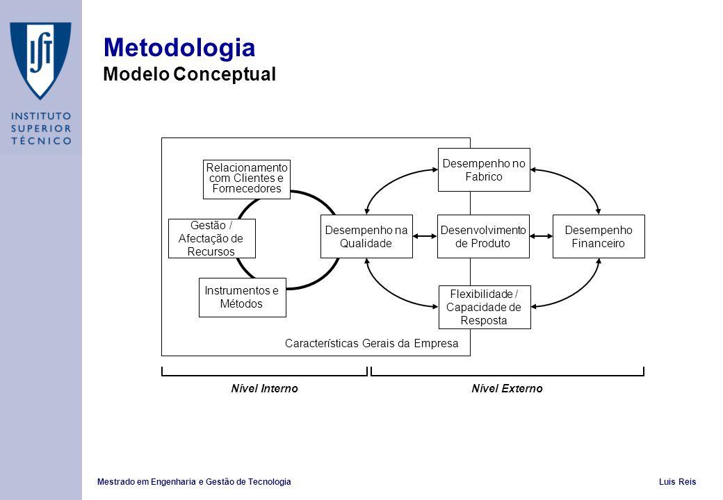 Mestrado em Engenharia e Gestão de TecnologiaLuis Reis Metodologia Modelo Conceptual Desempenho na Qualidade Desenvolvimento de Produto Flexibilidade / Capacidade de Resposta Desempenho no Fabrico Gestão / Afectação de Recursos Instrumentos e Métodos Relacionamento com Clientes e Fornecedores Desempenho Financeiro Características Gerais da Empresa Nível ExternoNível Interno
