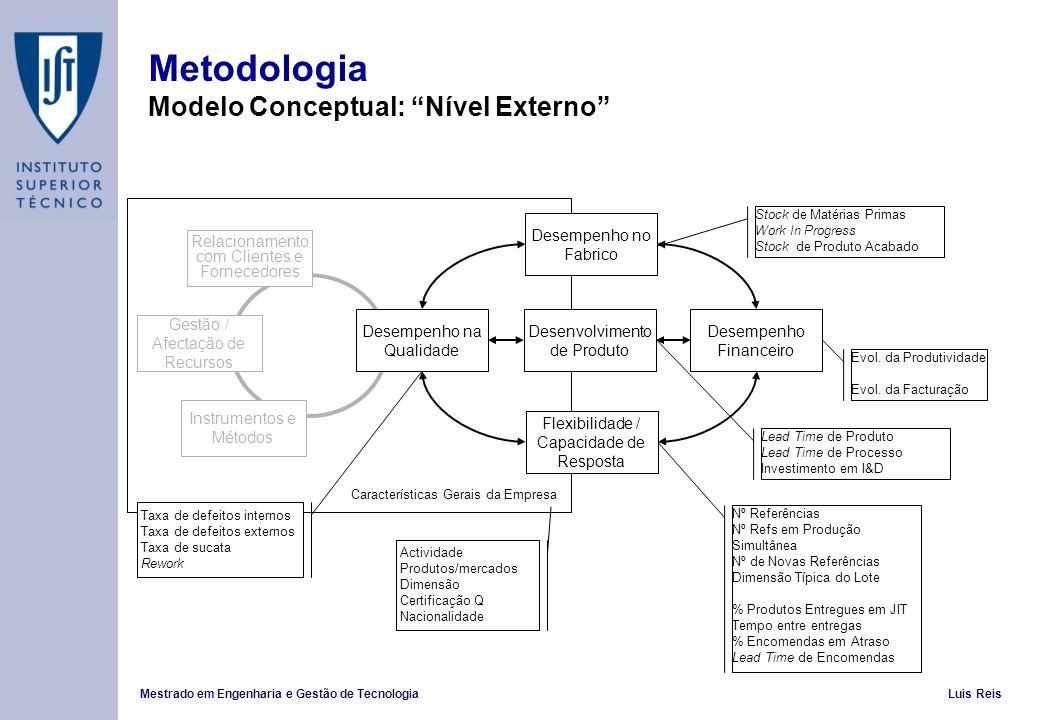 Mestrado em Engenharia e Gestão de TecnologiaLuis Reis Metodologia Modelo Conceptual: Nível Externo Desempenho na Qualidade Desenvolvimento de Produto Flexibilidade / Capacidade de Resposta Desempenho no Fabrico Gestão / Afectação de Recursos Instrumentos e Métodos Relacionamento com Clientes e Fornecedores Taxa de defeitos internos Taxa de defeitos externos Taxa de sucata Rework Actividade Produtos/mercados Dimensão Certificação Q Nacionalidade Desempenho Financeiro Características Gerais da Empresa Stock de Matérias Primas Work In Progress Stock de Produto Acabado Lead Time de Produto Lead Time de Processo Investimento em I&D Nº Referências Nº Refs em Produção Simultânea Nº de Novas Referências Dimensão Típica do Lote % Produtos Entregues em JIT Tempo entre entregas % Encomendas em Atraso Lead Time de Encomendas Evol.