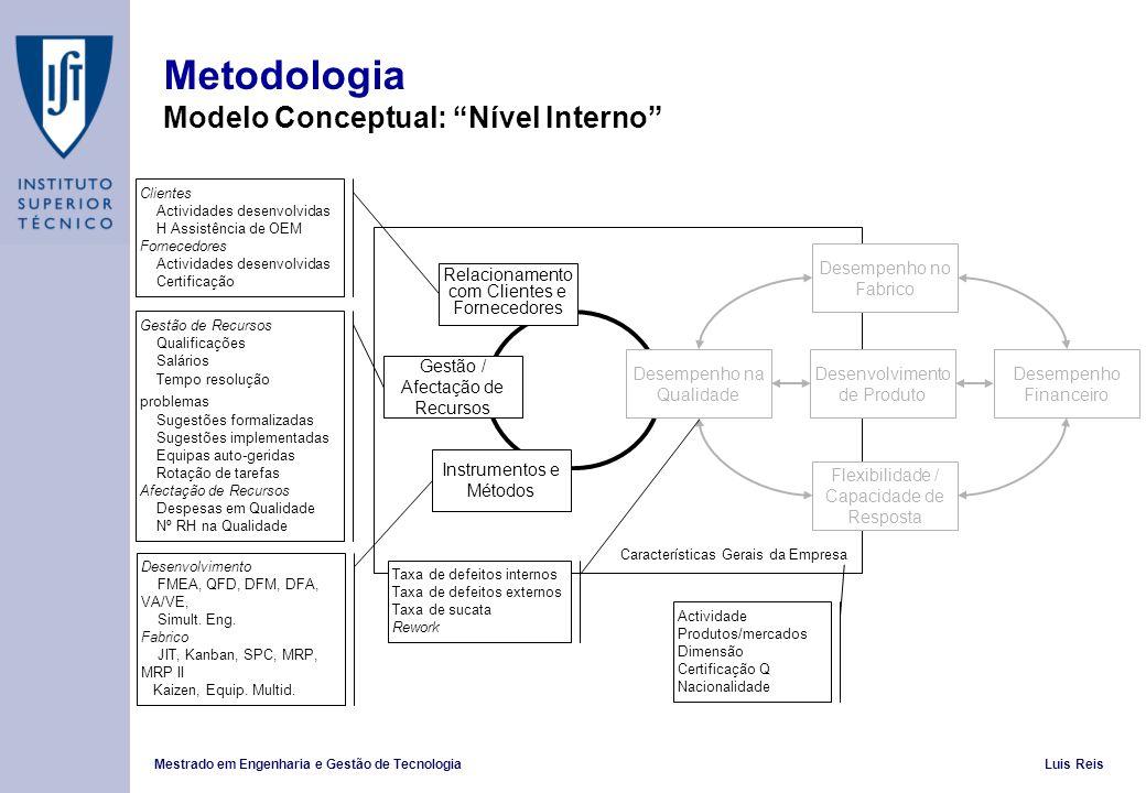 Mestrado em Engenharia e Gestão de TecnologiaLuis Reis Metodologia Modelo Conceptual: Nível Interno Desempenho na Qualidade Desenvolvimento de Produto