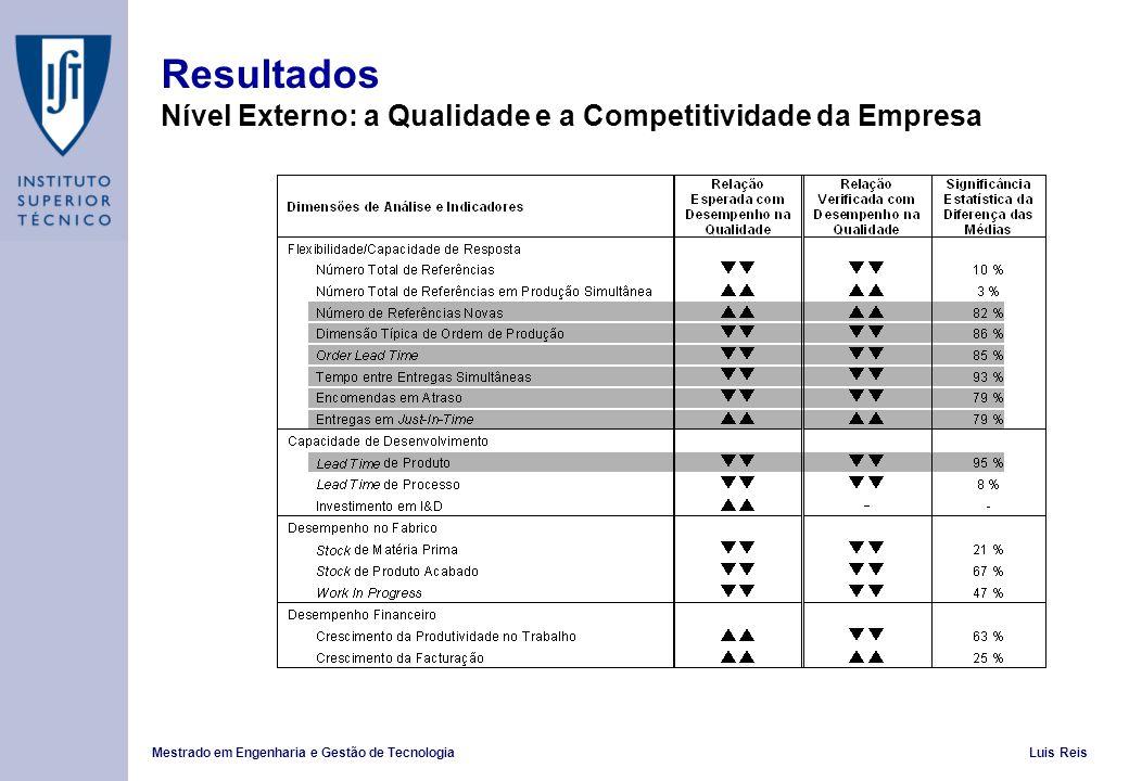 Mestrado em Engenharia e Gestão de TecnologiaLuis Reis Resultados Nível Externo: a Qualidade e a Competitividade da Empresa