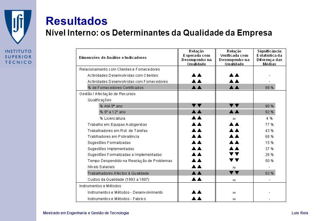 Mestrado em Engenharia e Gestão de TecnologiaLuis Reis Resultados Nível Interno: os Determinantes da Qualidade da Empresa