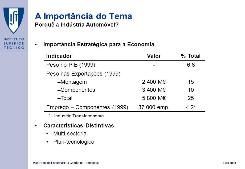 Mestrado em Engenharia e Gestão de TecnologiaLuis Reis Importância Estratégica para a Economia Características Distintivas Multi-sectorial Pluri-tecnológico IndicadorValor% Total Peso no PIB (1999)-6.8 Peso nas Exportações (1999) –Montagem –Componentes –Total 2 400 M 3 400 M 5 800 M 15 10 25 Emprego – Componentes (1999)37 000 emp.4.2* A Importância do Tema Porquê a Indústria Automóvel.