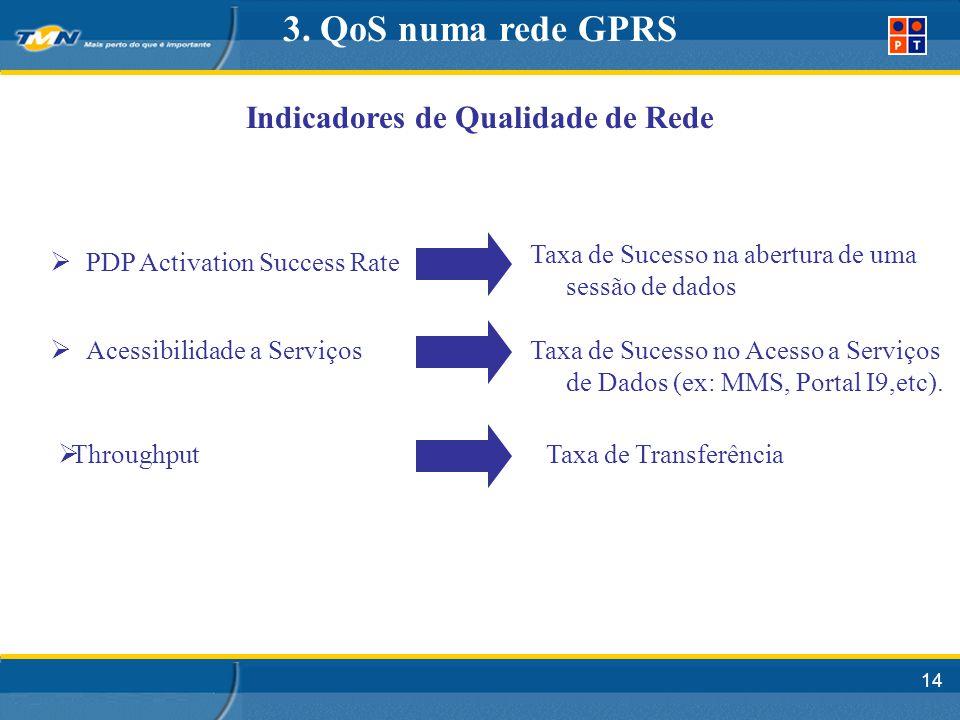 14 PDP Activation Success Rate Acessibilidade a Serviços Taxa de Sucesso na abertura de uma sessão de dados Indicadores de Qualidade de Rede Throughput Taxa de Sucesso no Acesso a Serviços de Dados (ex: MMS, Portal I9,etc).