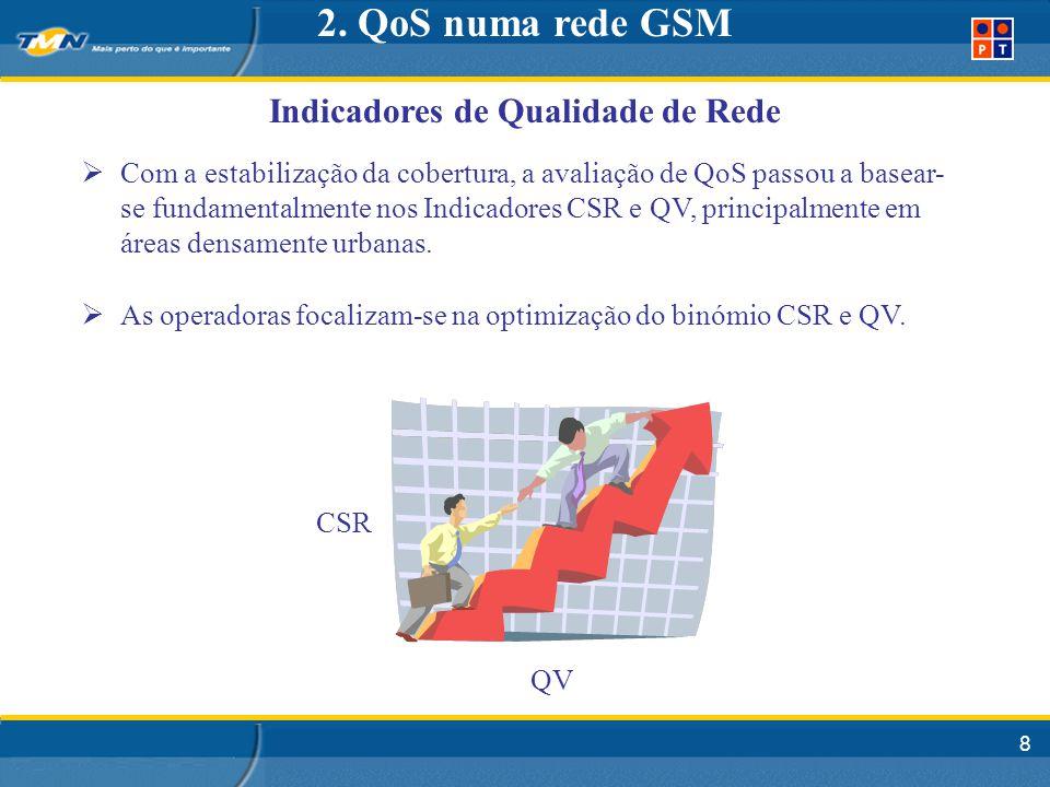 8 Indicadores de Qualidade de Rede 2.