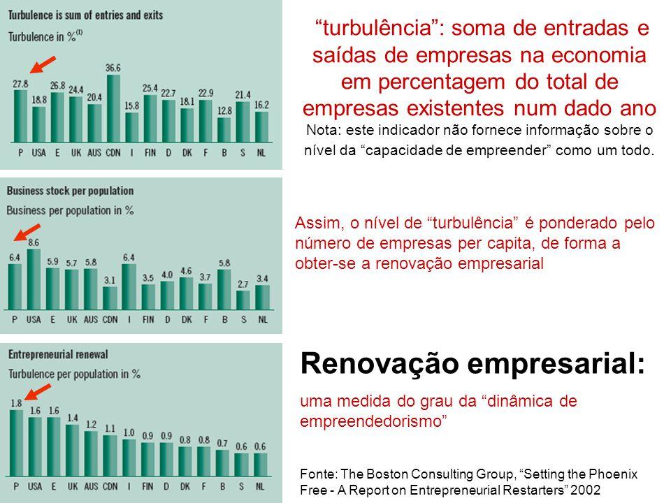 turbulência: soma de entradas e saídas de empresas na economia em percentagem do total de empresas existentes num dado ano Nota: este indicador não fo