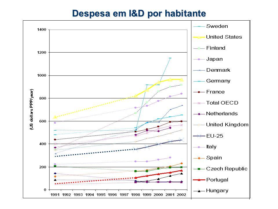 Despesa em I&D por habitante
