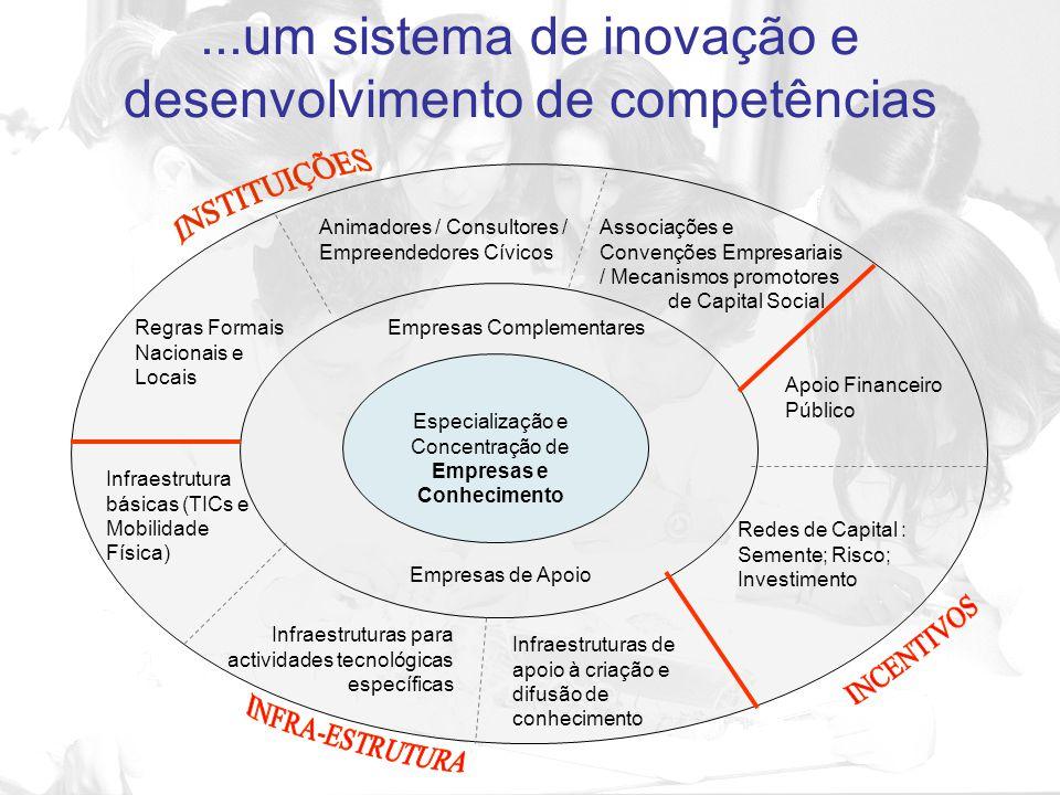 ...um sistema de inovação e desenvolvimento de competências Animadores / Consultores / Empreendedores Cívicos Associações e Convenções Empresariais /