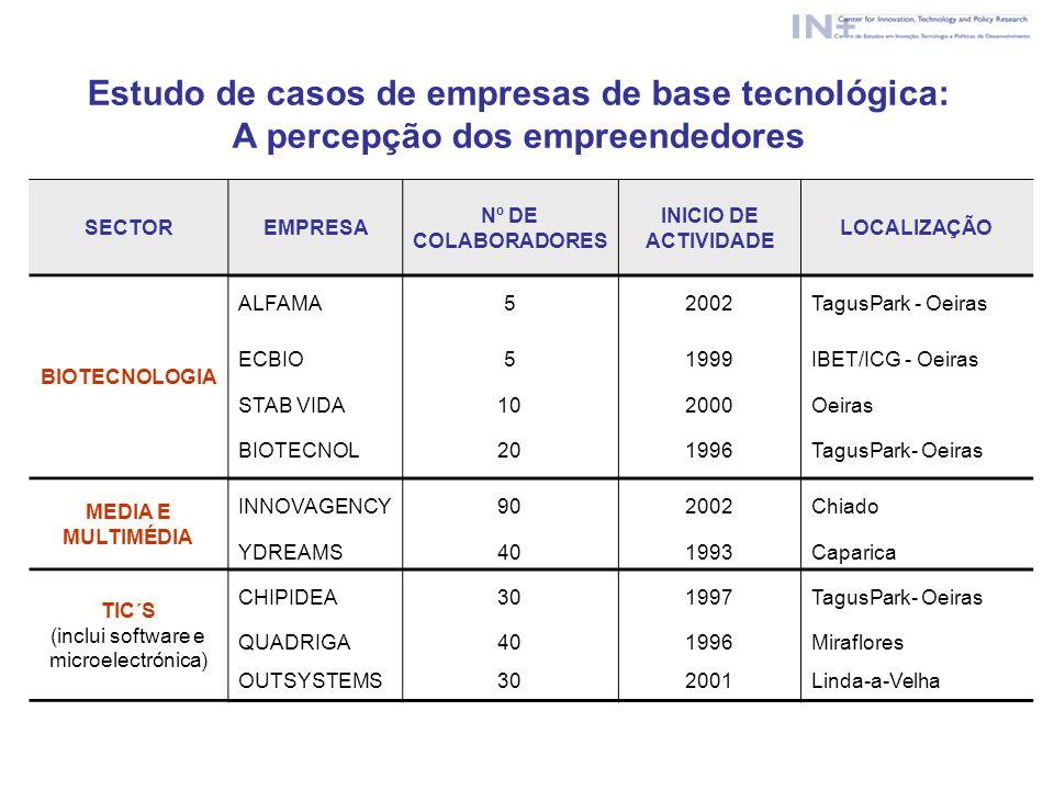 SECTOREMPRESA Nº DE COLABORADORES INICIO DE ACTIVIDADE LOCALIZAÇÃO BIOTECNOLOGIA ALFAMA52002TagusPark - Oeiras ECBIO51999IBET/ICG - Oeiras STAB VIDA10
