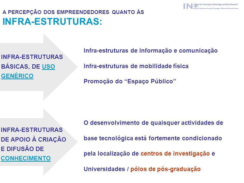 Infra-estruturas de informação e comunicação Infra-estruturas de mobilidade física Promoção do Espaço Público INFRA-ESTRUTURAS BÁSICAS, DE USO GENÉRIC