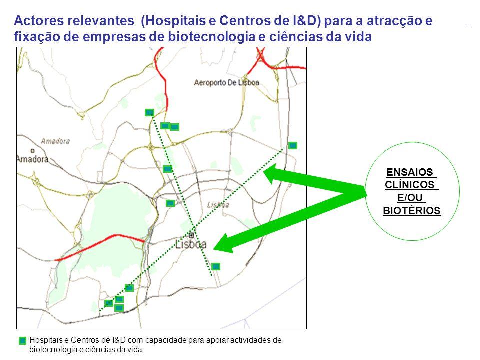 Hospitais e Centros de I&D com capacidade para apoiar actividades de biotecnologia e ciências da vida Actores relevantes (Hospitais e Centros de I&D)