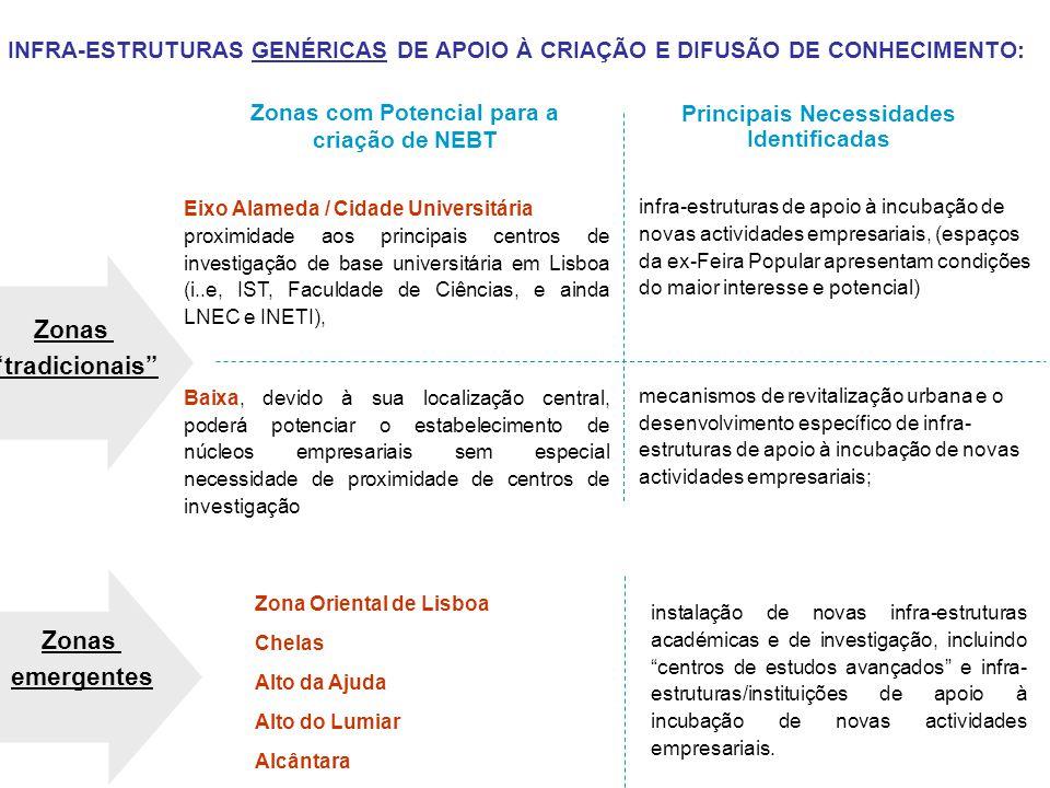 Eixo Alameda / Cidade Universitária proximidade aos principais centros de investigação de base universitária em Lisboa (i..e, IST, Faculdade de Ciênci