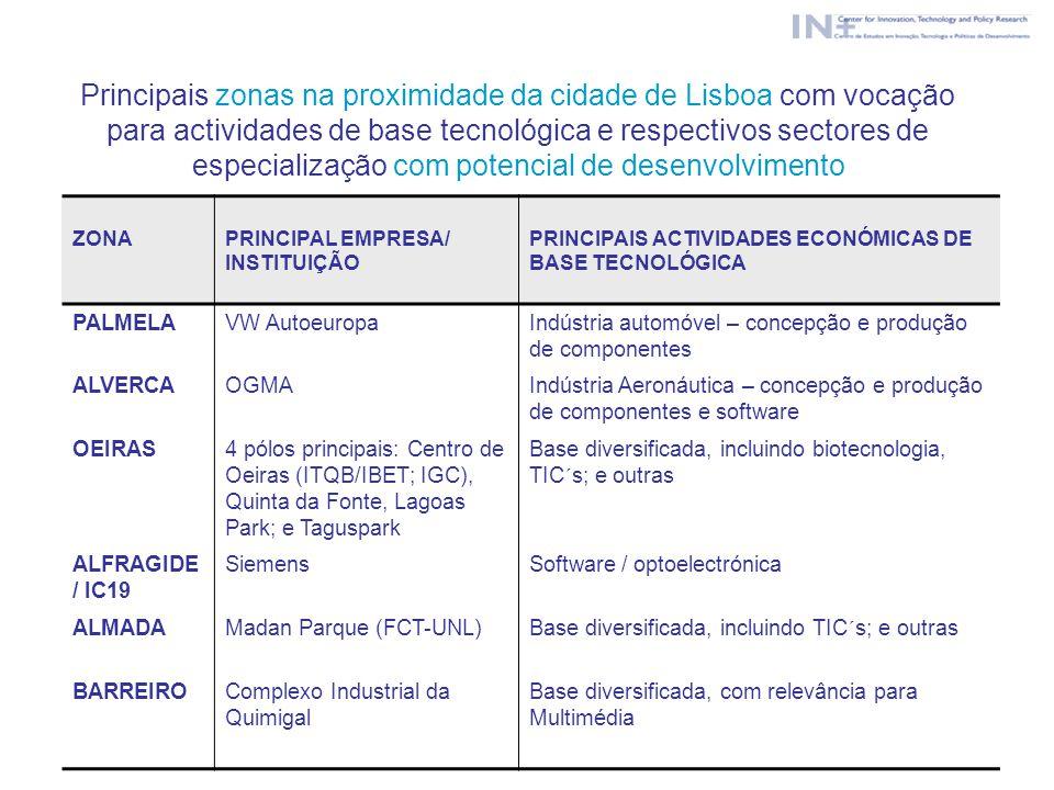 Principais zonas na proximidade da cidade de Lisboa com vocação para actividades de base tecnológica e respectivos sectores de especialização com pote
