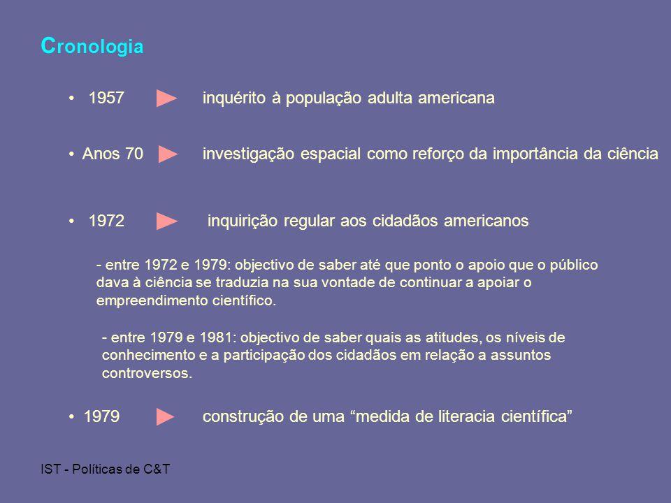 IST - Políticas de C&T C ronologia - entre 1972 e 1979: objectivo de saber até que ponto o apoio que o público dava à ciência se traduzia na sua vontade de continuar a apoiar o empreendimento científico.