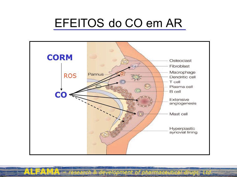 EFEITOS do CO em AR CORM CO ROS ALFAMA – research & development of pharmaceutical drugs, Ltd.