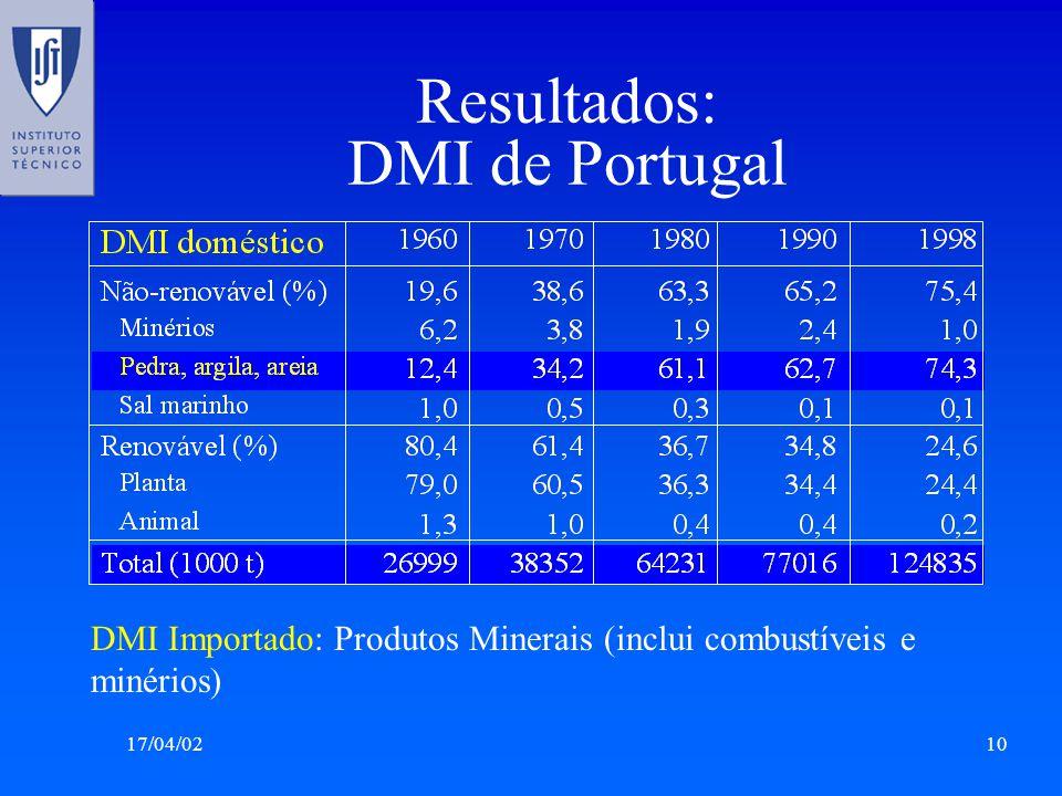 17/04/0210 Resultados: DMI de Portugal DMI Importado: Produtos Minerais (inclui combustíveis e minérios)