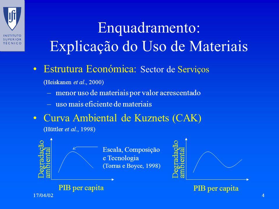 17/04/024 Enquadramento: Explicação do Uso de Materiais Estrutura Económica: Sector de Serviços (Heiskanen et al., 2000) –menor uso de materiais por valor acrescentado –uso mais eficiente de materiais Curva Ambiental de Kuznets (CAK) (Hüttler et al., 1998) PIB per capita Degradação ambiental PIB per capita Degradação ambiental Escala, Composição e Tecnologia (Torras e Boyce, 1998)