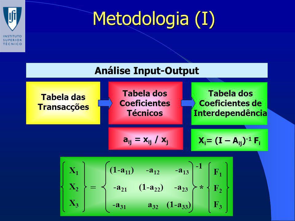 Metodologia (I) Análise Input-Output Tabela das Transacções a ij = x ij / x j X i = (I – A ij ) -1 F i X1X2X3X1X2X3 = (1-a 11 ) -a 12 -a 13 -a 21 (1-a