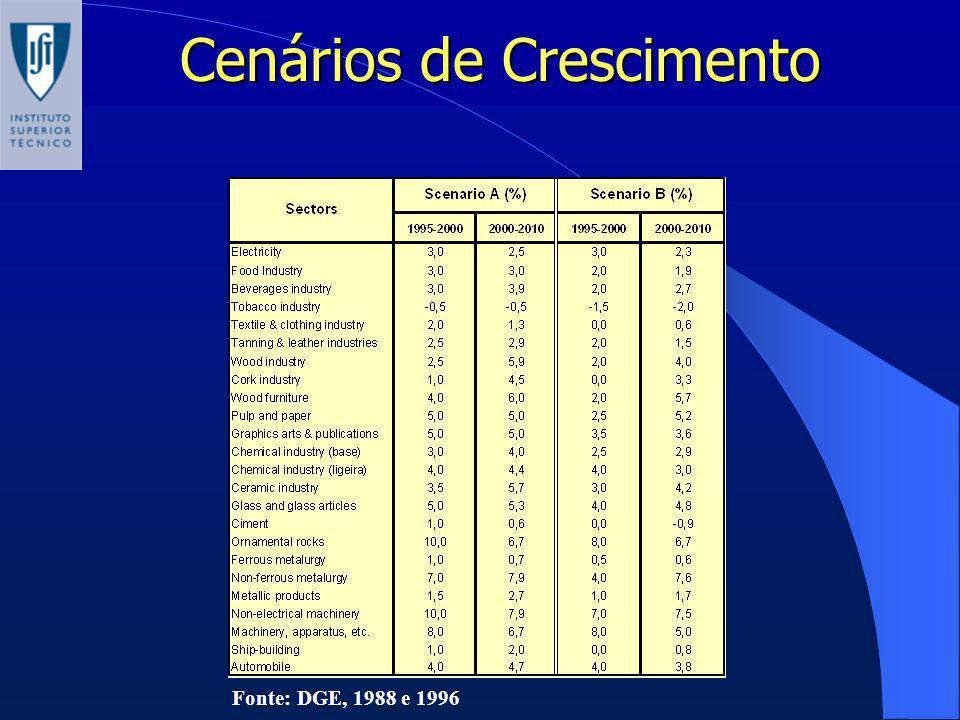 Cenários de Crescimento Fonte: DGE, 1988 e 1996