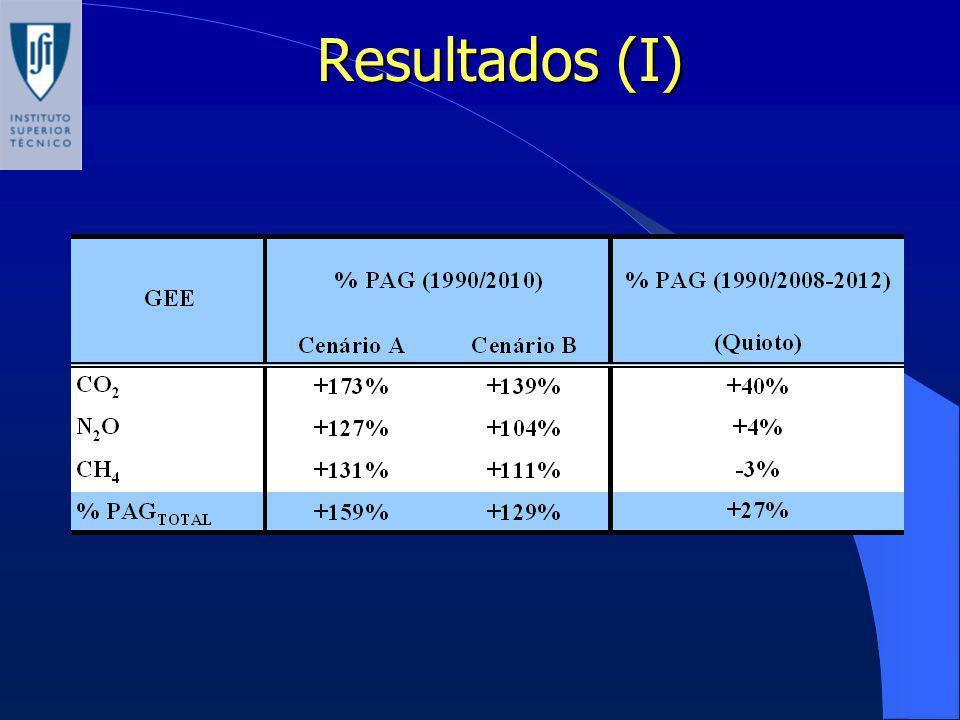 Resultados (I)