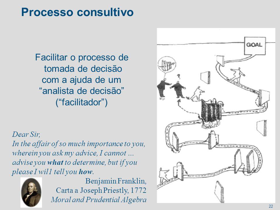 22 Processo consultivo Facilitar o processo de tomada de decisão com a ajuda de um analista de decisão (facilitador) Dear Sir, In the affair of so muc