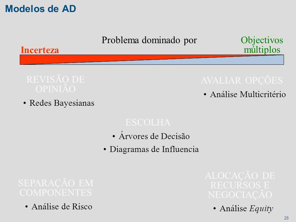 29 Modelos de AD REVISÃO DE OPINIÃO Redes Bayesianas SEPARAÇÃO EM COMPONENTES Análise de Risco Problema dominado por AVALIAR OPÇÕES Análise Multicrité