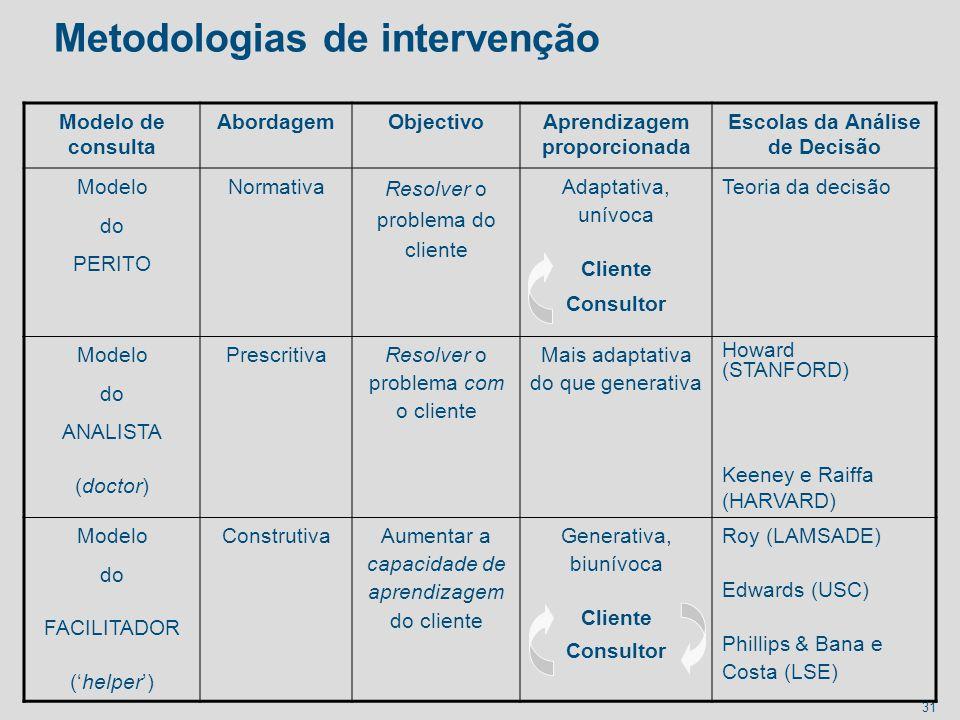 31 Metodologias de intervenção Modelo de consulta AbordagemObjectivoAprendizagem proporcionada Escolas da Análise de Decisão Modelo do PERITO Normativ