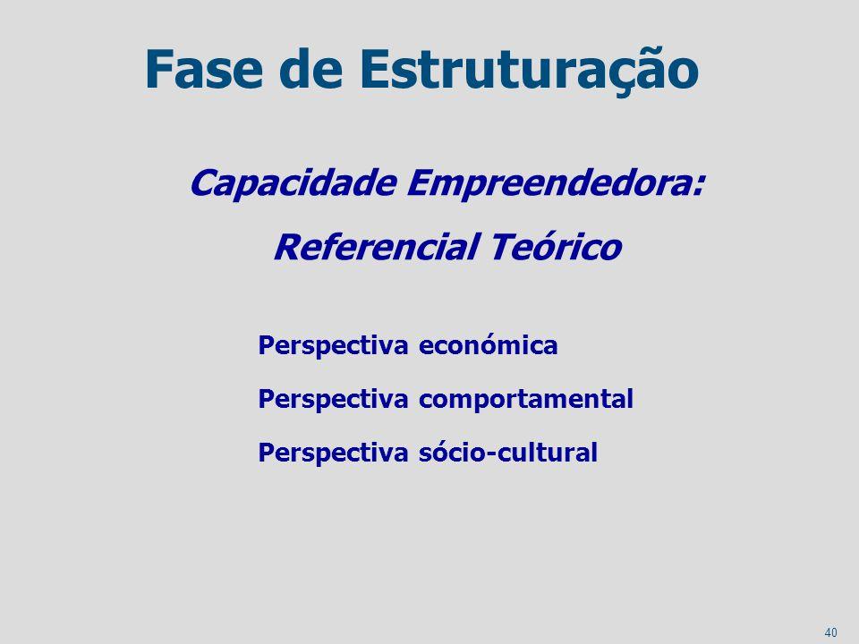 40 Fase de Estruturação Capacidade Empreendedora: Referencial Teórico Perspectiva económica Perspectiva comportamental Perspectiva sócio-cultural