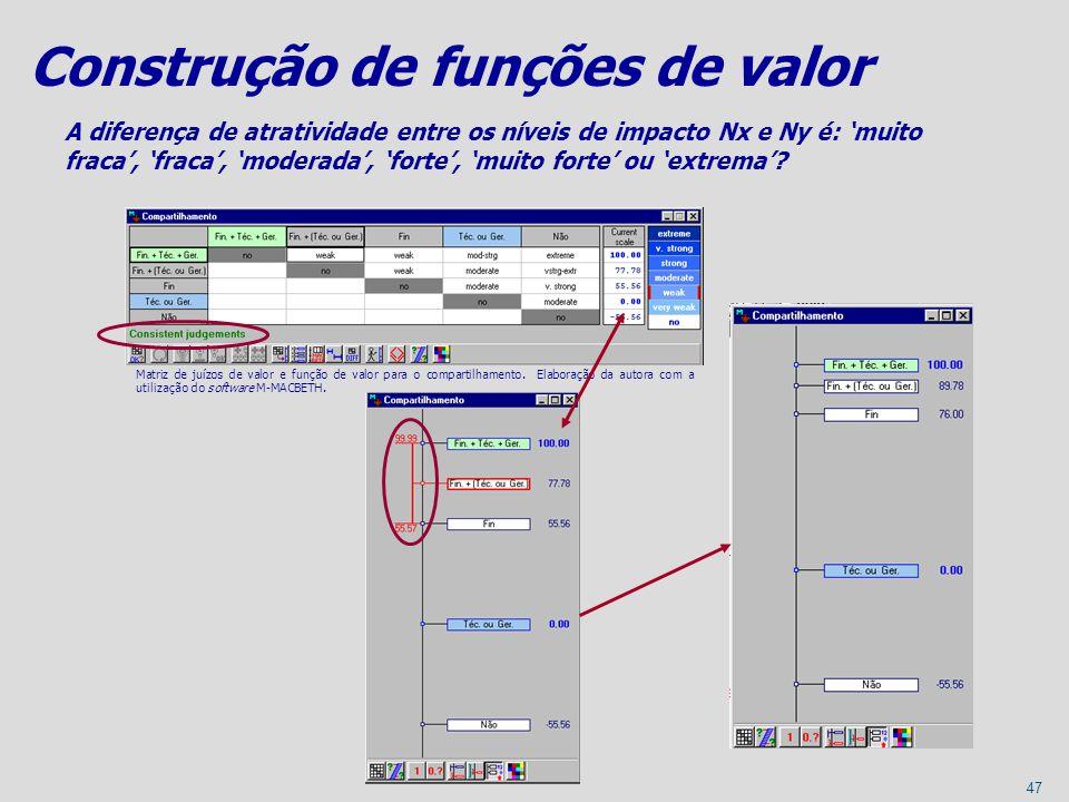 47 Matriz de juízos de valor e função de valor para o compartilhamento. Elaboração da autora com a utilização do software M-MACBETH. Construção de fun