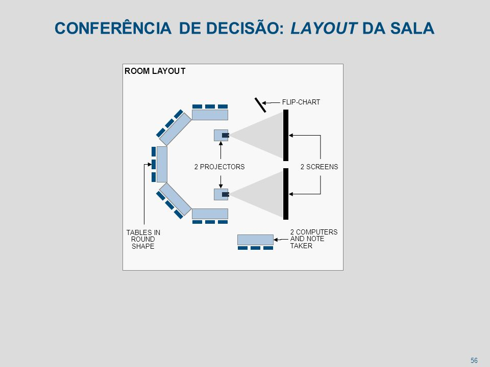 56 CONFERÊNCIA DE DECISÃO: LAYOUT DA SALA ROOM LAYOUT 2 SCREENS FLIP-CHART 2 COMPUTERS AND NOTE TAKER 2 PROJECTORS TABLES IN ROUND SHAPE